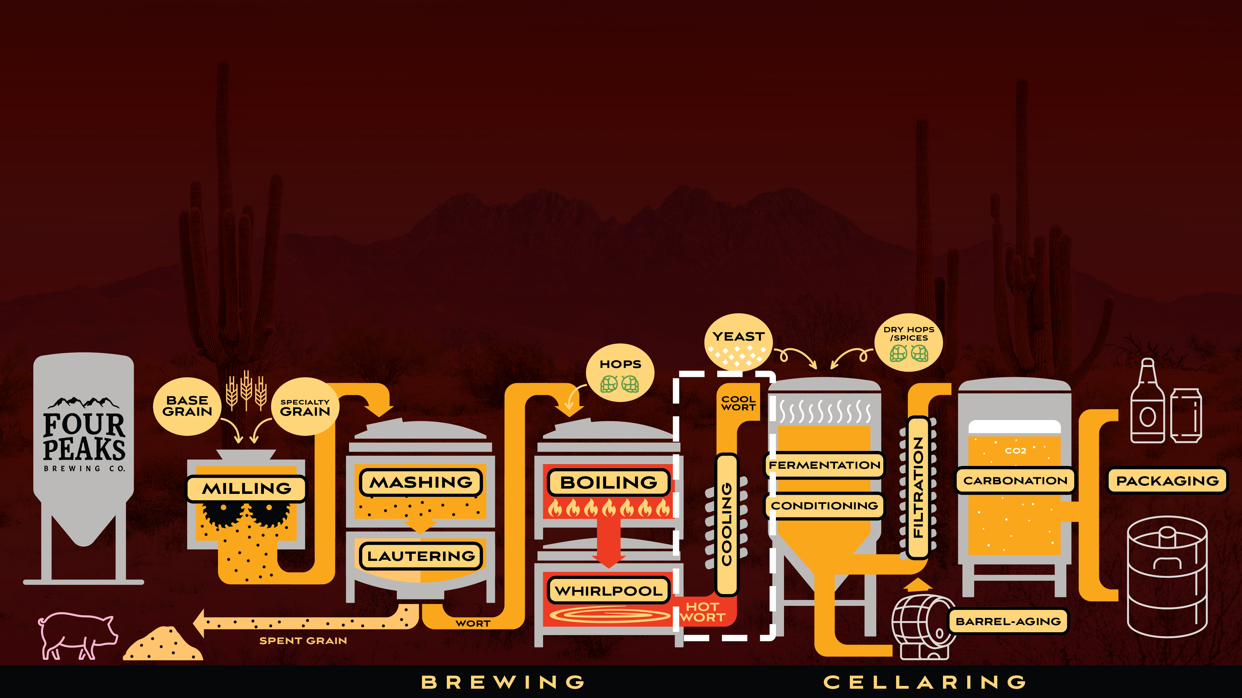Brewing Process - Cooling