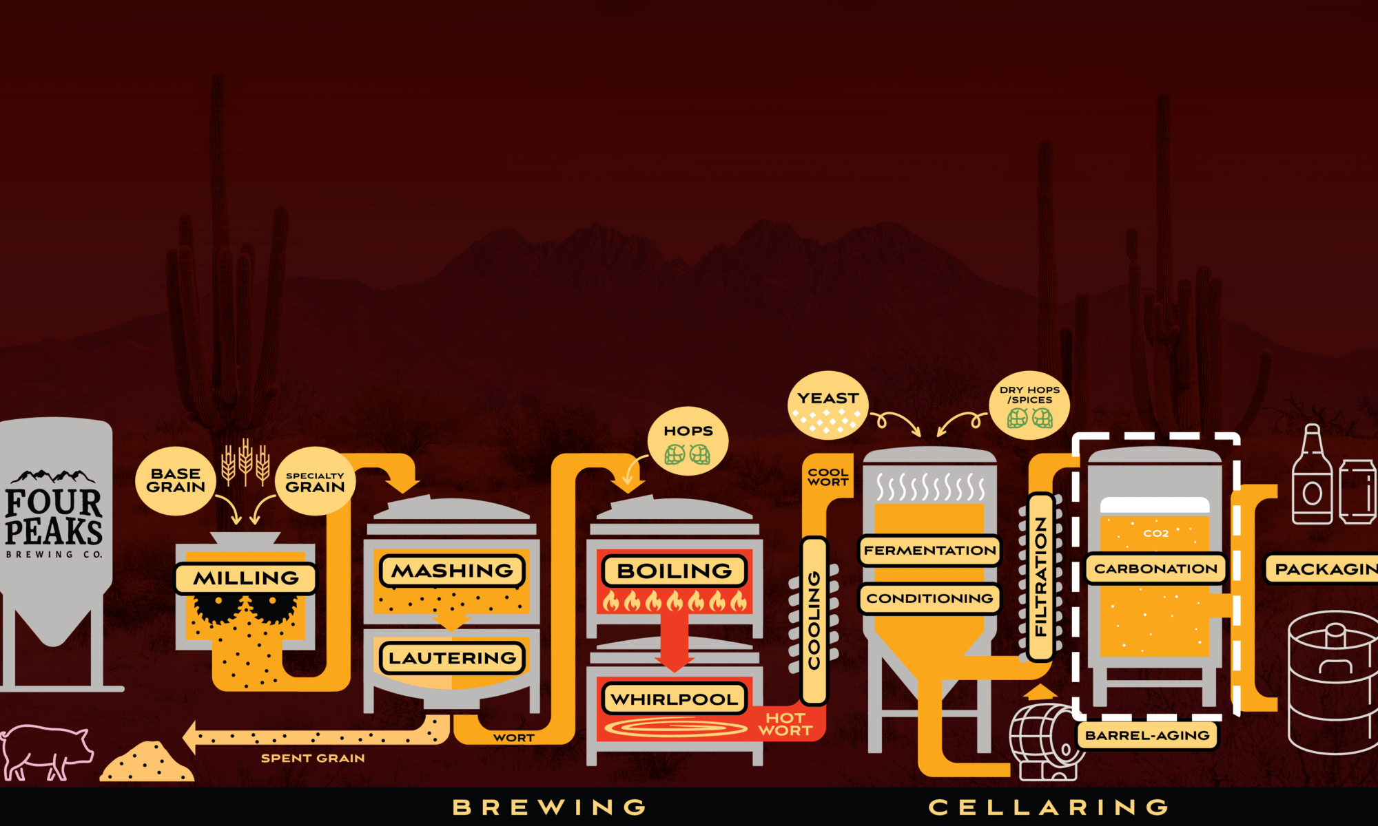 Brewing Process - Carbonation